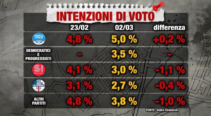 Sondaggio Index Research: Democratici e Progressisti al 3,5%
