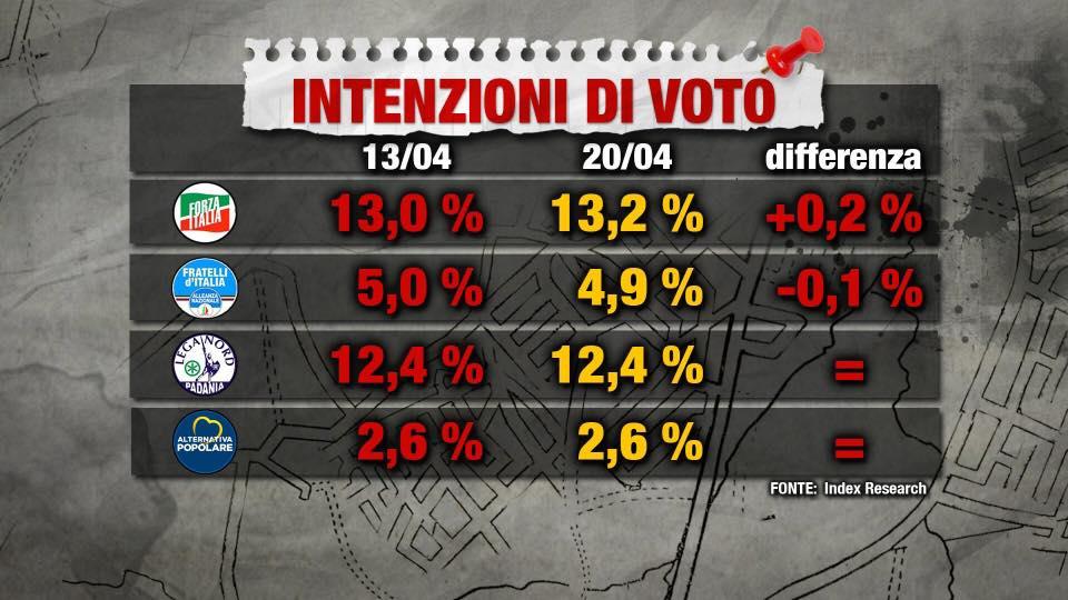 Sondaggio Index Research: Forza Italia cresce di due decimi