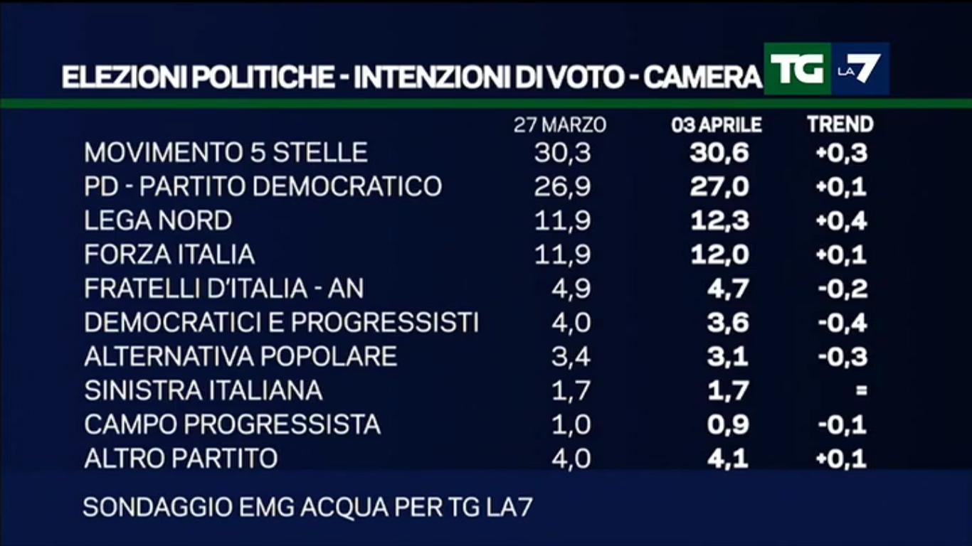Sondaggio EMG: aumentano M5S, PD e Lega Nord