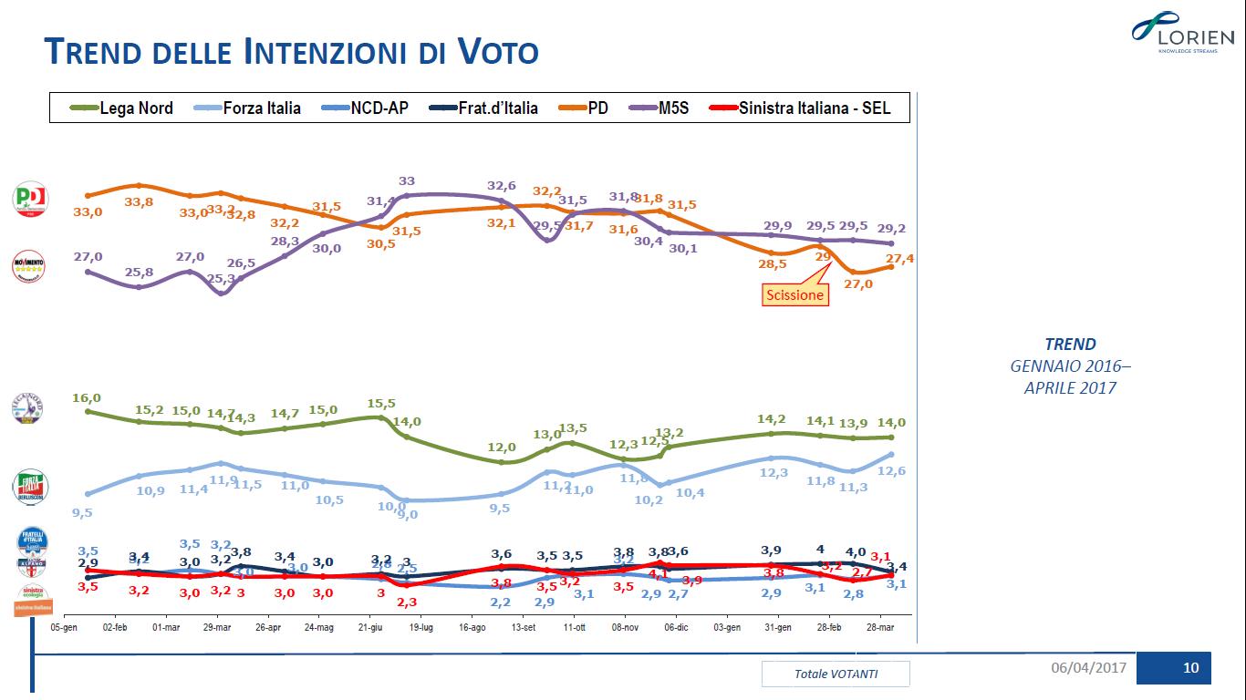 Sondaggio Lorien: il trend delle intenzioni di voto
