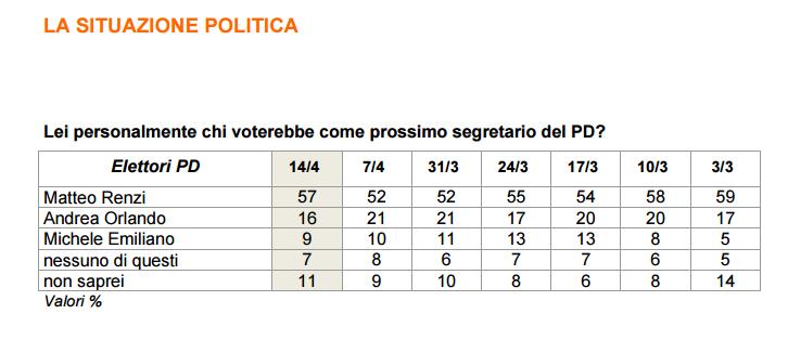 Sondaggio Ixè per Agorà: avanza ancora Renzi, Orlando in difficoltà