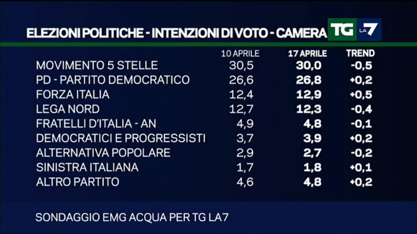 Sondaggio EMG: scendono M5S e Lega, crescono PD e Forza Italia