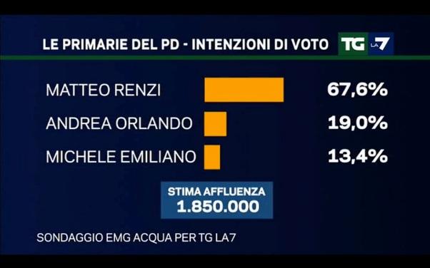 Primarie PD: Renzi conduce con il 67,6%
