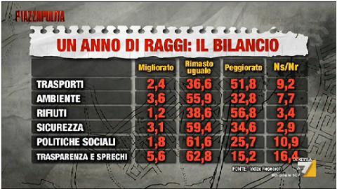 Sondaggio Index Research - Roma: il bilancio di un anno di Raggi è assolutamente negativo