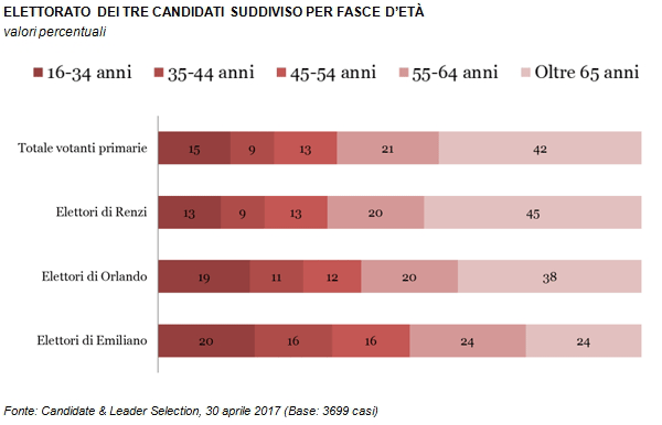 Primarie PD - L'analisi del voto Demos