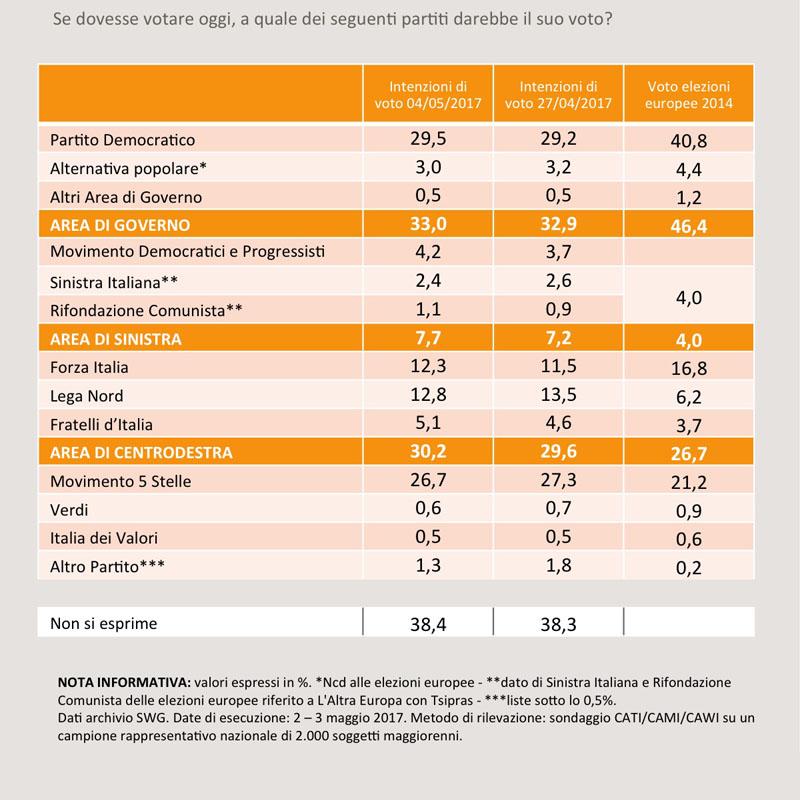 Sondaggio SWG: cresce ancora il PD, ora il 30% è di nuovo ad un passo
