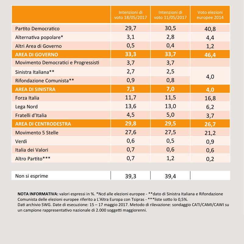 Sondaggio SWG: il PD ripiega sotto il 30% ma il M5S non ne approfitta