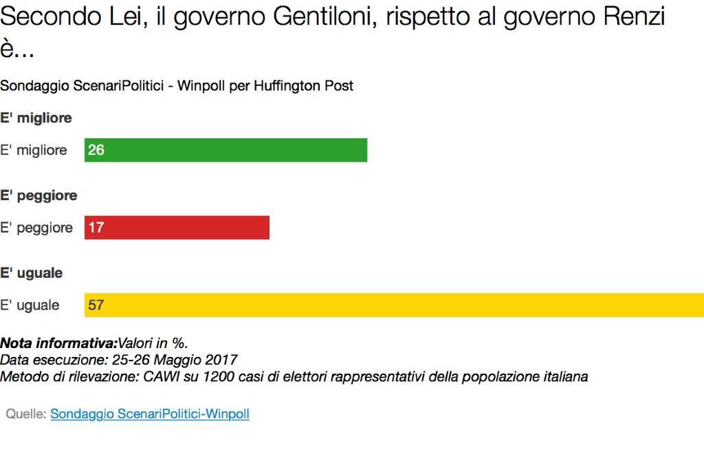 Elezioni Politiche - Sondaggio Winpoll: Governo