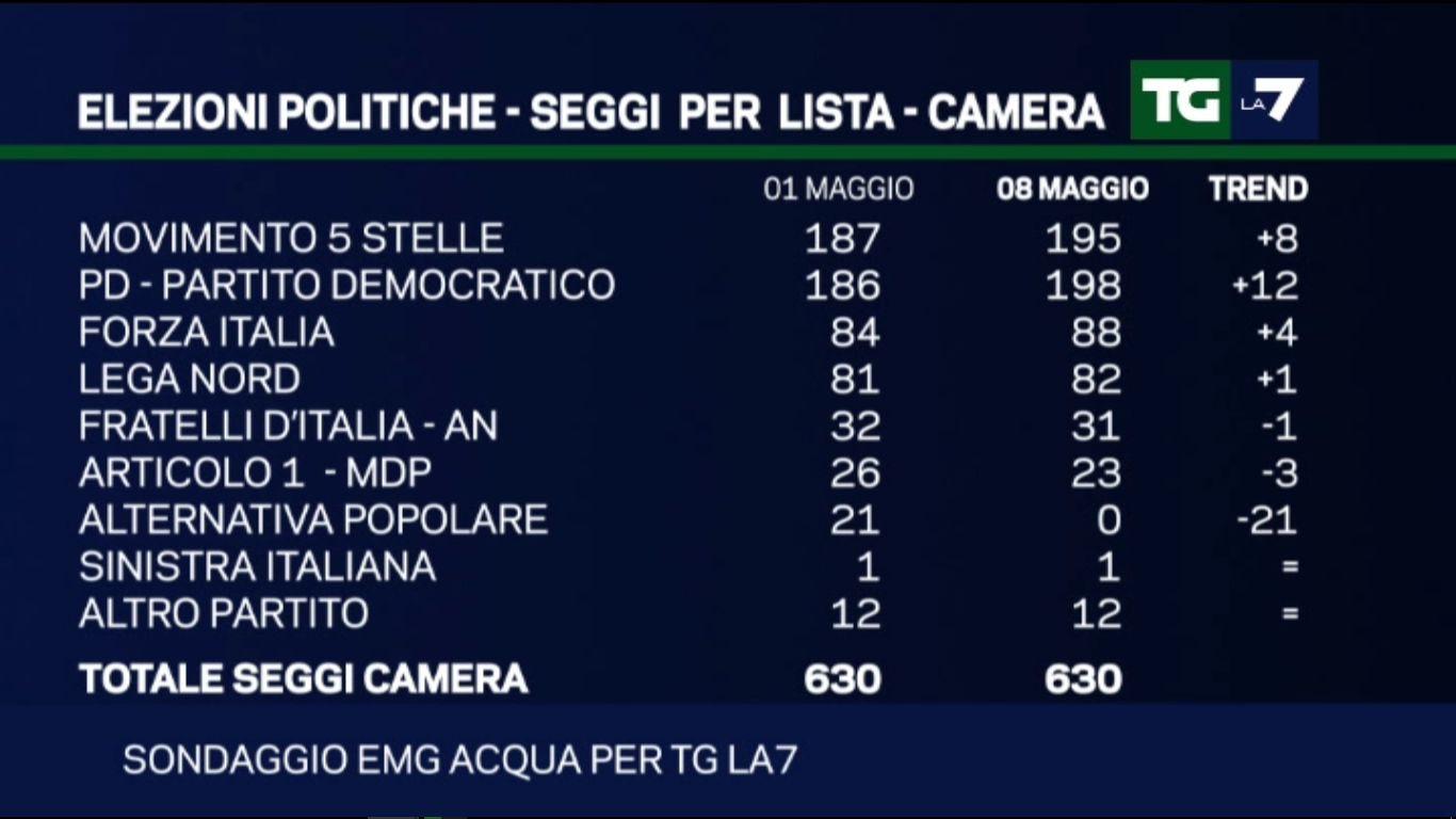 Sondaggio EMG: distribuzione dei seggi secondo il sondaggio del TgLa7