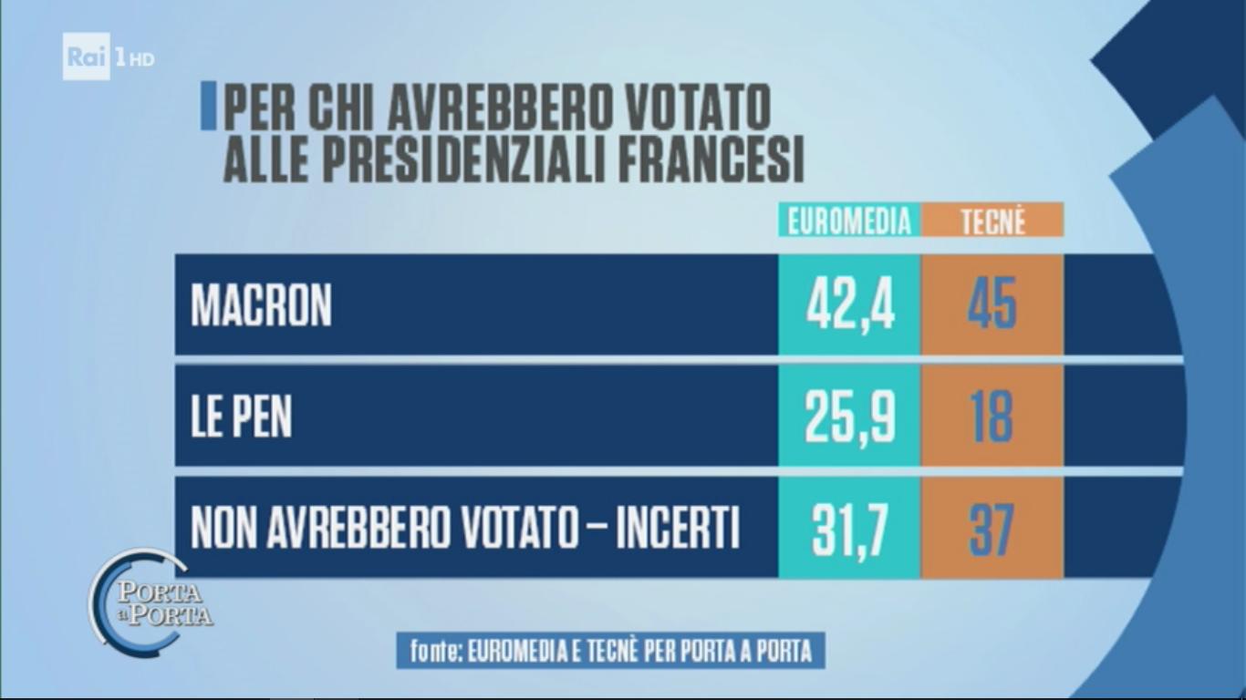 Porta a Porta: Macron il più votato dagli Italiani