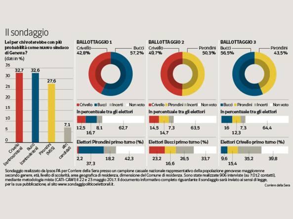 Elezioni Comunali Genova - Sondaggio Ipsos: Centrodestra nettamente favorito