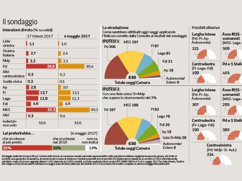 Sondaggio Ipsos: incredibile crescita per il PD, superato di slancio il M5S