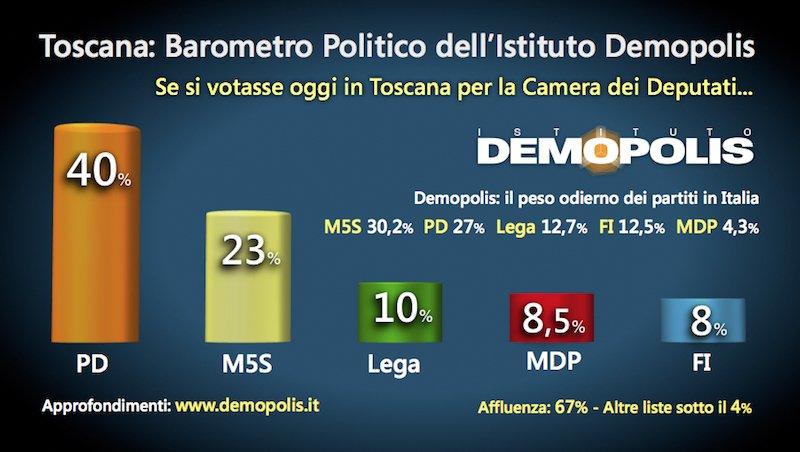 Sondaggio Demopolis - Toscana: PD al 40%, il M5S cresce a danni della Lega Nord