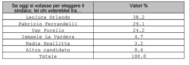 Elezioni Comunali - Sondaggio Demos / Palermo: Leoluca Orlando è nettamente favorito