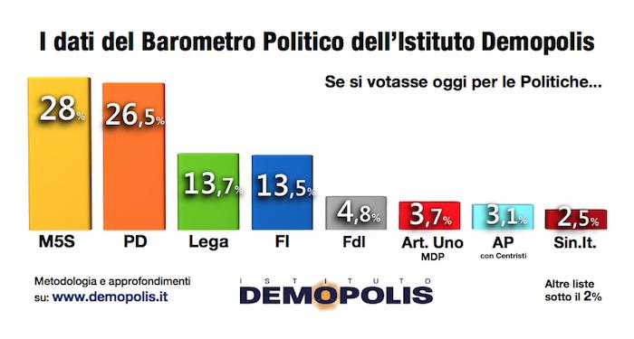 politiche elezioni demopolis m5s pd