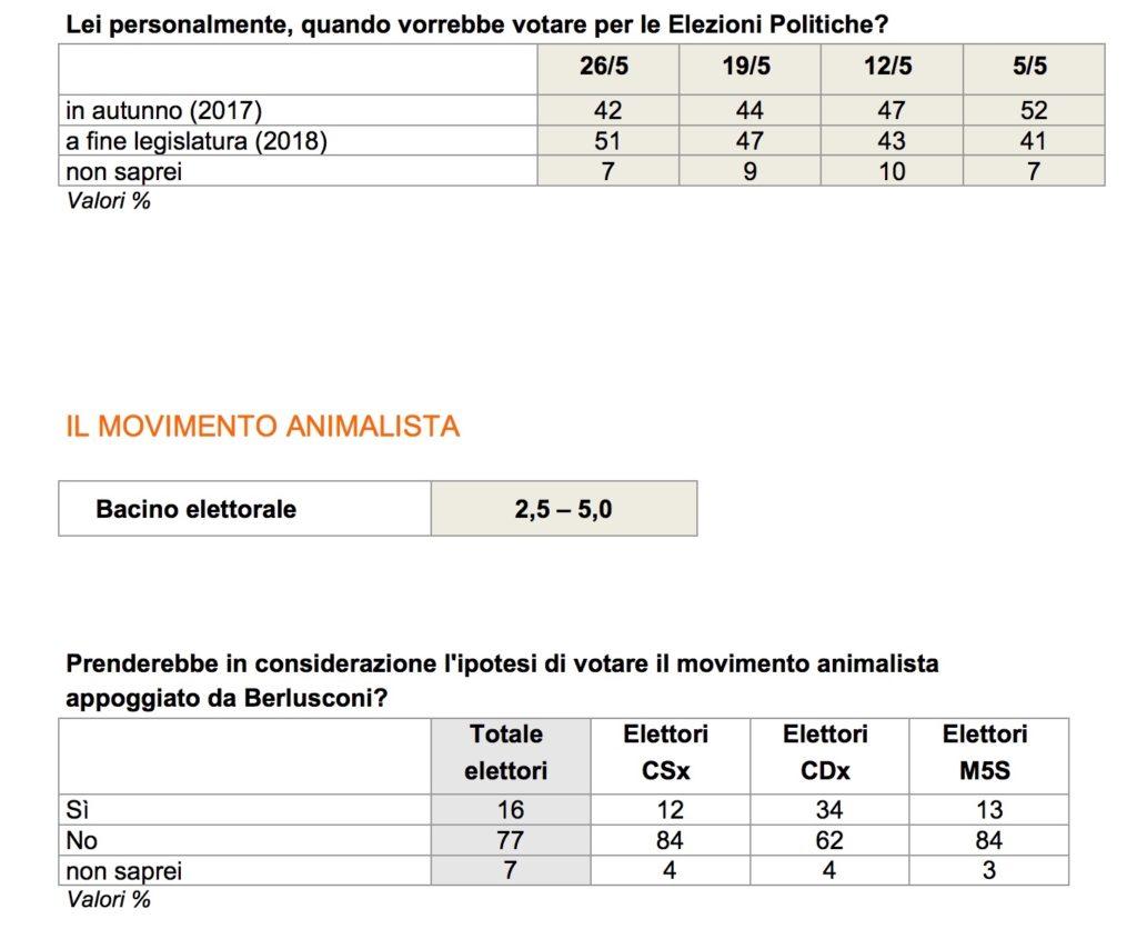 Elezioni Politiche - Sondaggio Ixè: cresce ancora il PD
