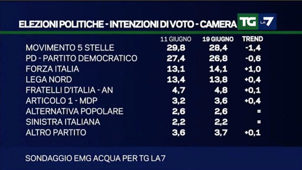 sondaggio politiche emg 19 giugno intenzioni di voto