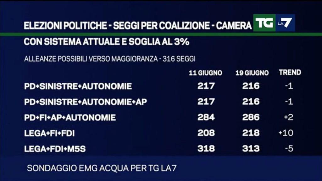 sondaggio politiche emg 19 giugno coalizioni