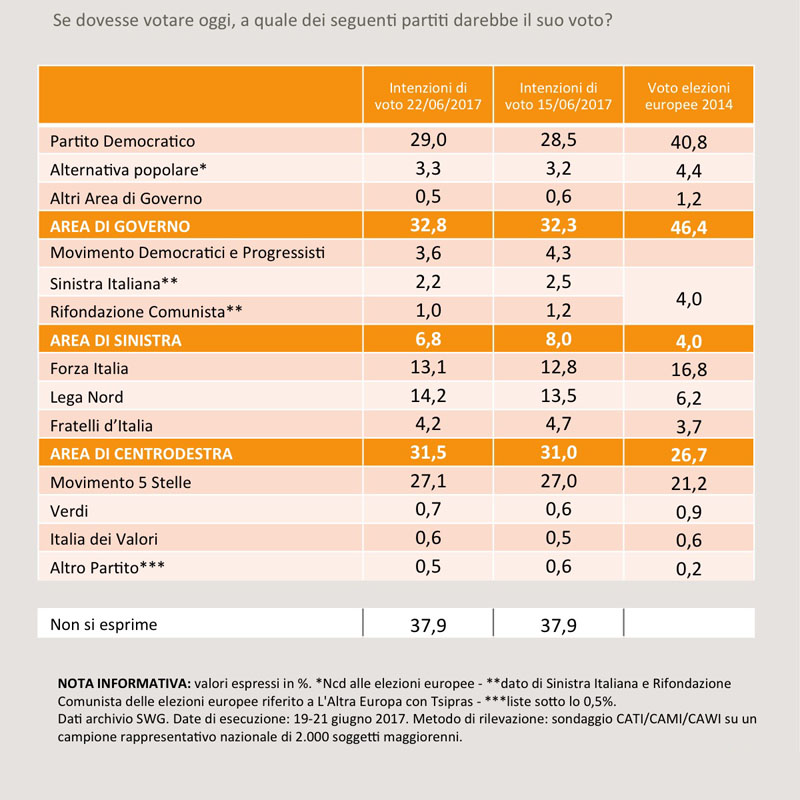 Elezioni Politiche – Sondaggio SWG: il PD in crescita resta davanti al M5S, bene anche la Lega