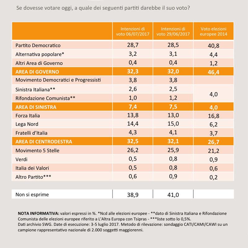 Elezioni Politiche – Sondaggio SWG: PD in leggero aumento resta in testa, ottimo risultato di Forza Italia