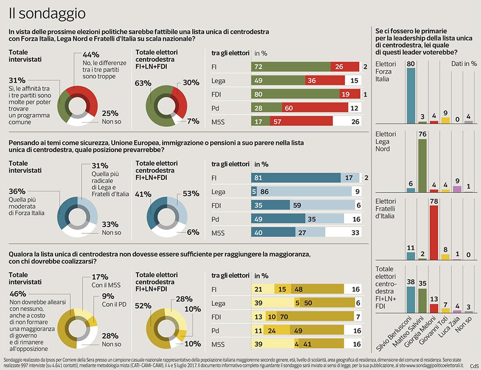 Pagnoncelli per Corriere situazione centrodestra