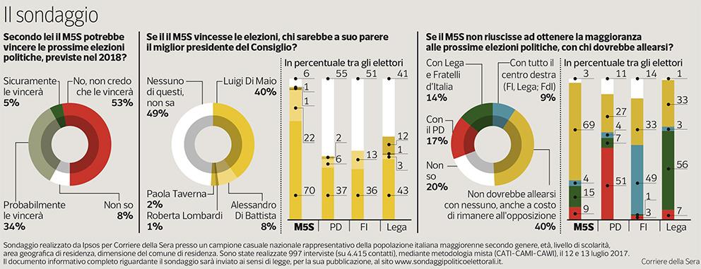 Sondaggio Ipsos: gli elettori del M5S vogliono Di Maio candidato premier e nessuna alleanza post elezioni