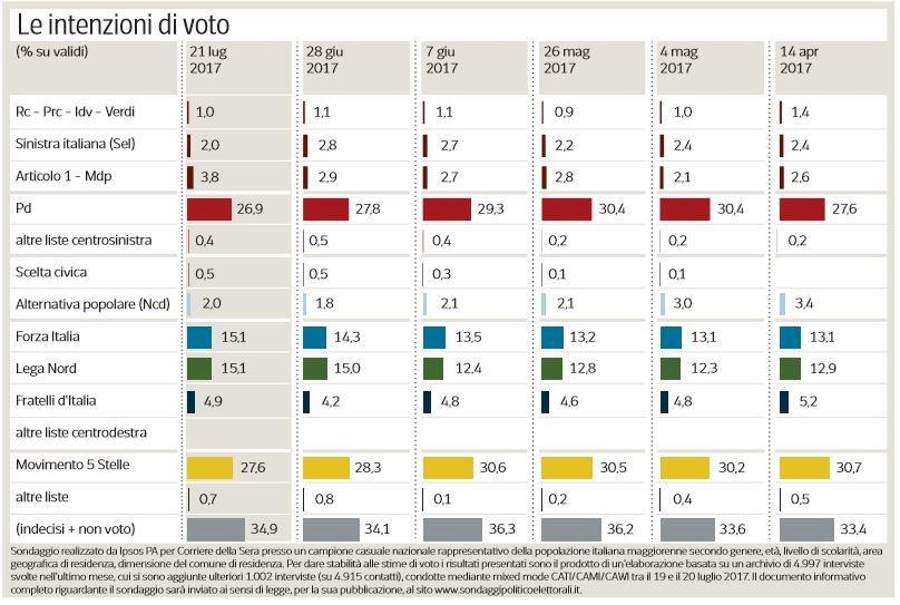 Elezioni Politiche – Sondaggio Ipsos: Ancora in calo PD e M5S, crescono Forza Italia e Articolo 1