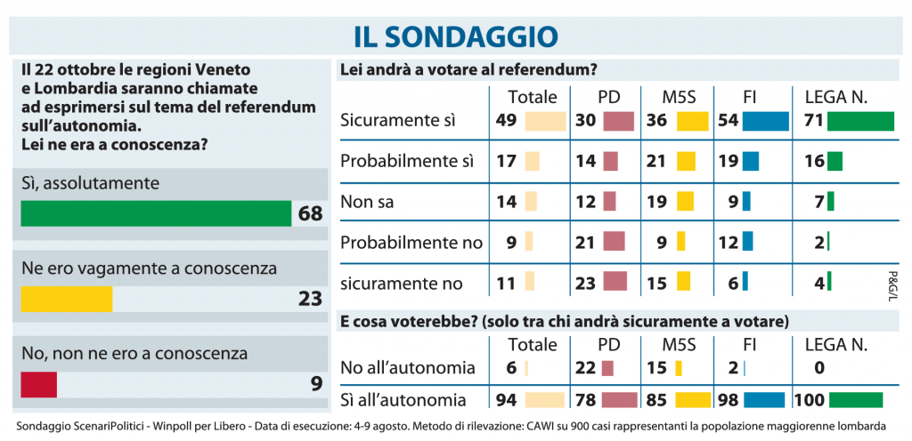 Referendum Lombardia Autonomia