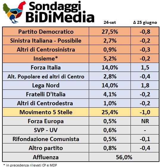 bidimedia sondaggio politiche settembre 2017